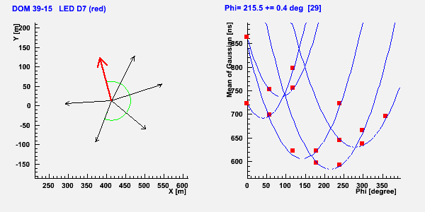 is calculated based on the geometry in db, so the gap between parabola  minima is constant  the red line represents the pointing direction of led  d7