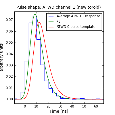 Pulse shapes in low-gain ATWD channels — Projects 0 1 documentation